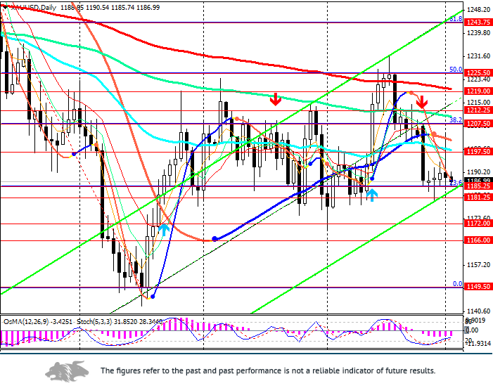XAU/USD: in the narrow channel