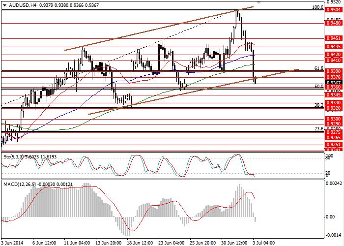 AUD/USD:  التحليل و التوقعات