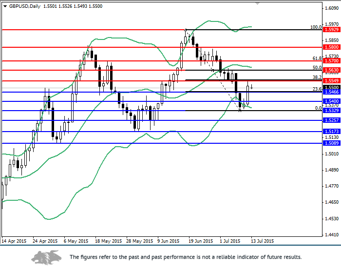 GBP/USD: review and forecast