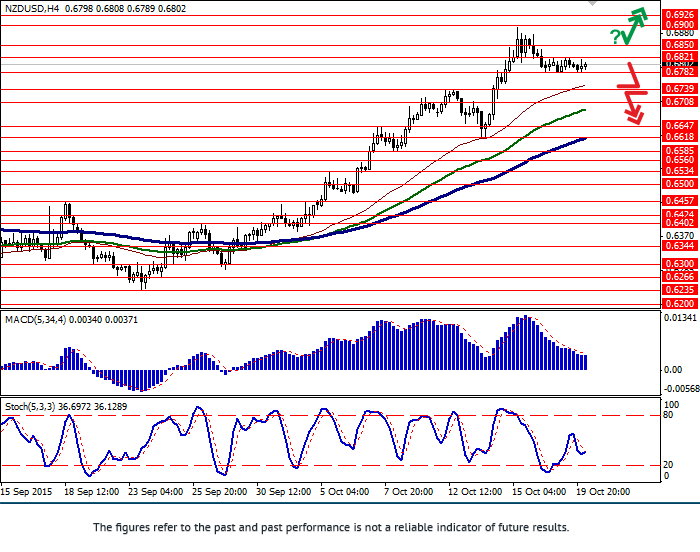 NZD/USD: pair in correction