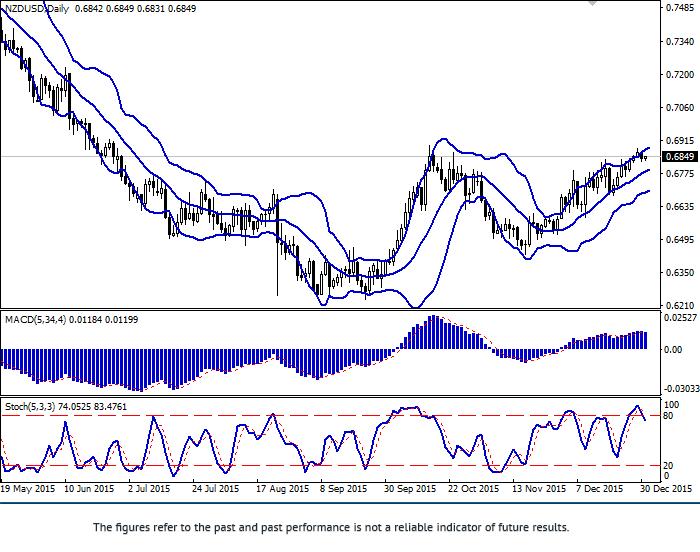 NZD/USD: pair fell
