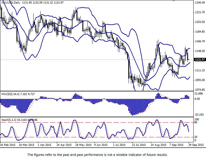 XAU/USD: gold is falling
