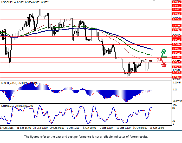 USD/CHF: CHF failed to hold gains