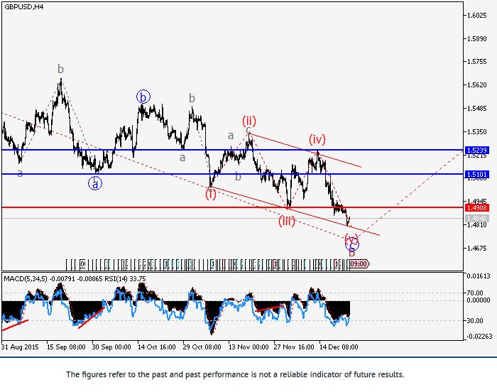 GBP/USD: การวิเคราะห์คลื่น