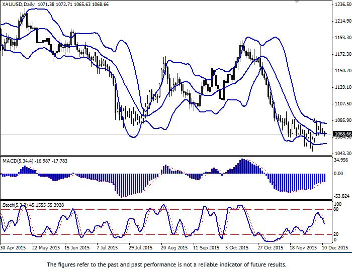 XAU/USD: pair trades flat