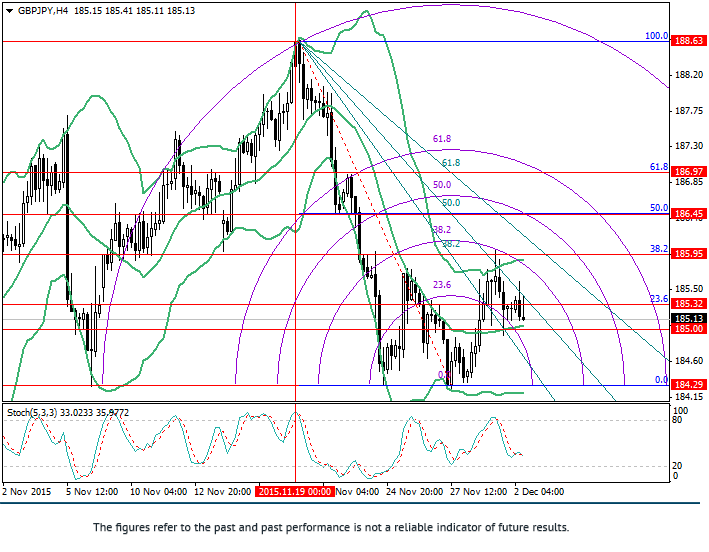 GBP/JPY: Fibonacci analysis