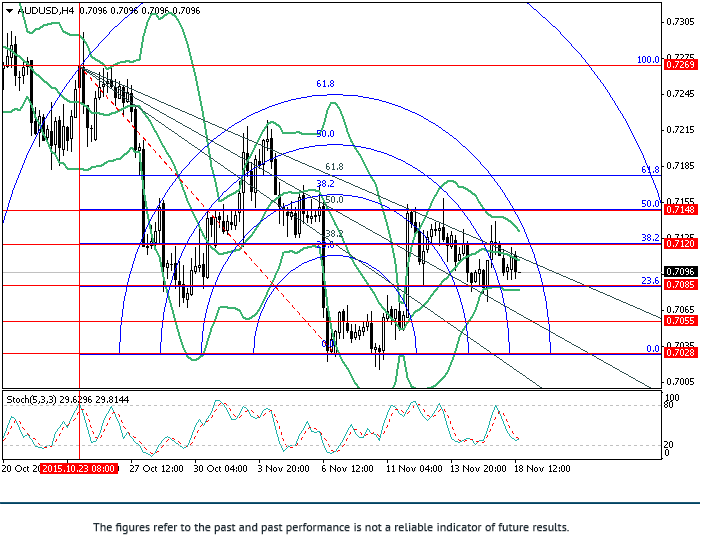 AUD/USD: Fibonacci analysis