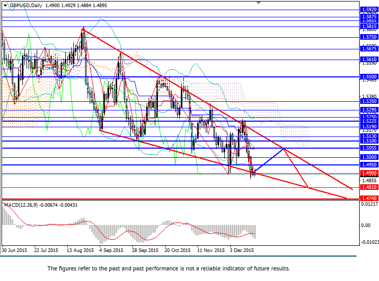 英镑/美元: 该货币对持续受到压力