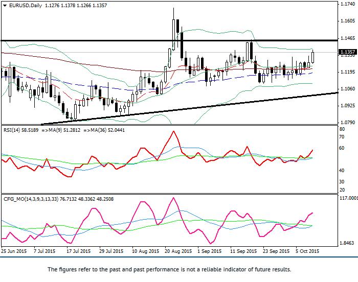 欧元/美元:技术分析