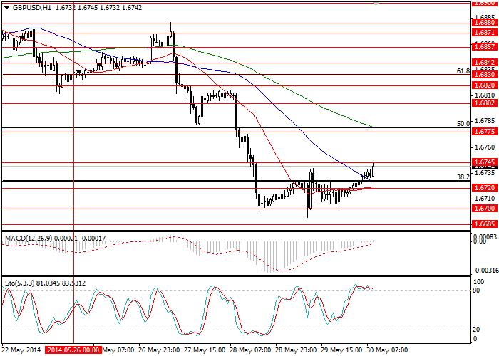 GBP/USD: анализ и прогноз