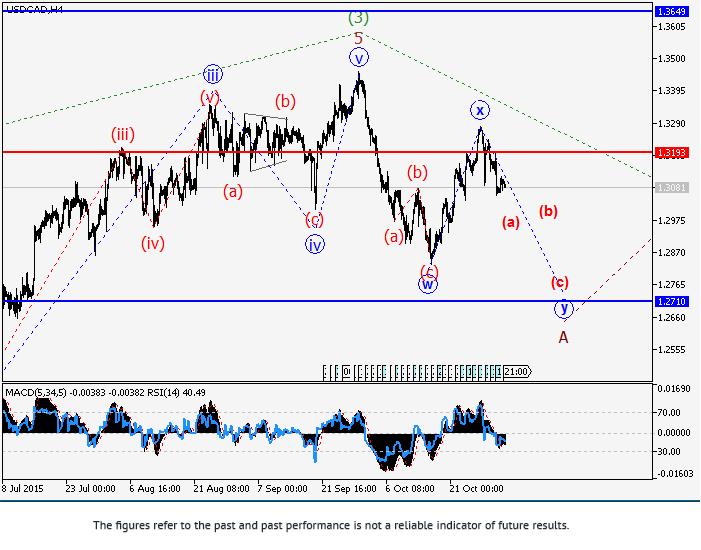 美元/加元: 波浪分析
