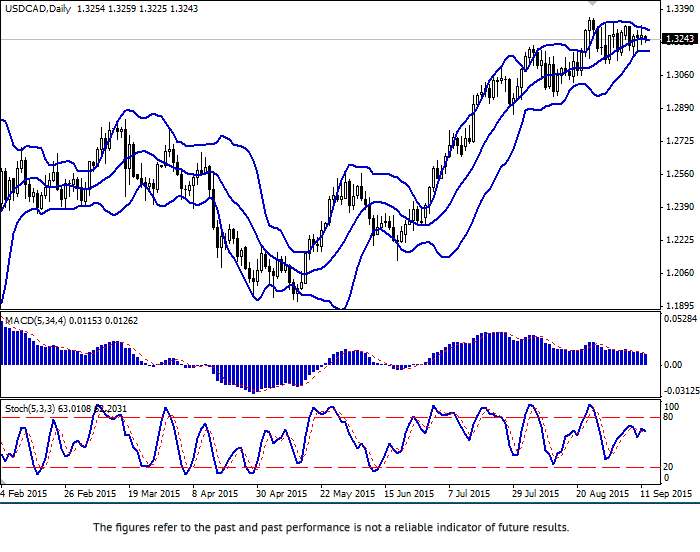 USD/CAD: flat continues