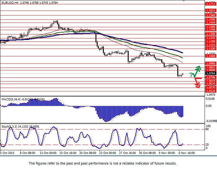 欧元/美元:这一对面临压力