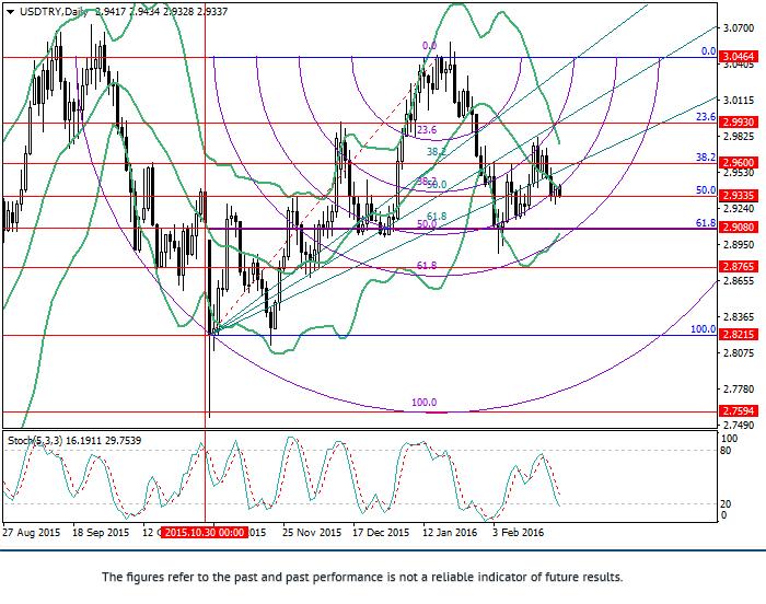 USD/TRY: phân tích theo Fibonacci