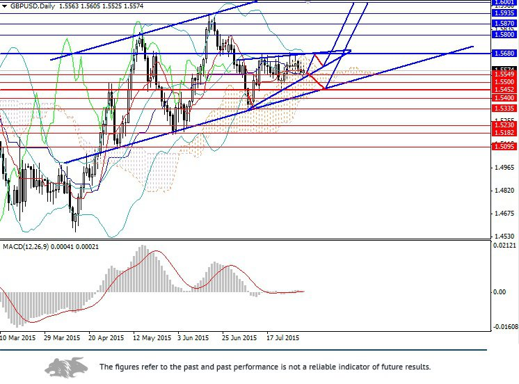 GBP/USD: keeps trading upwards