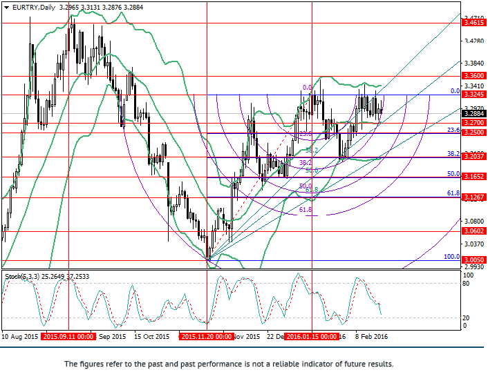 EUR/TRY: Fibonacci Analyse