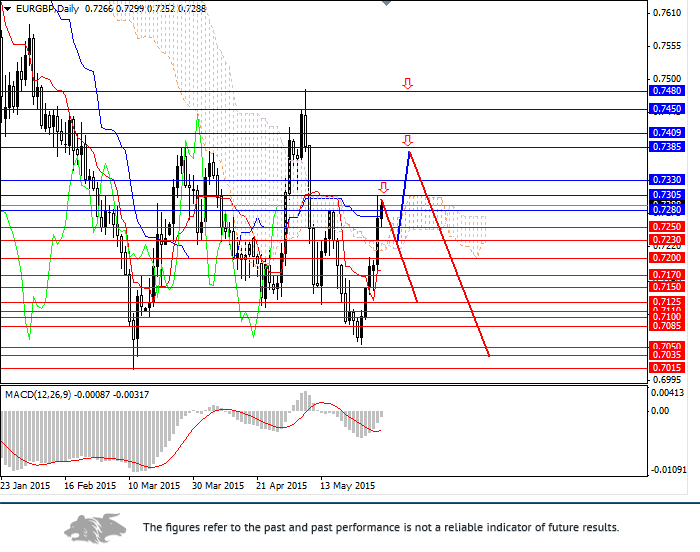 EUR/GBP: suspension in action instead of the resolution of the problem
