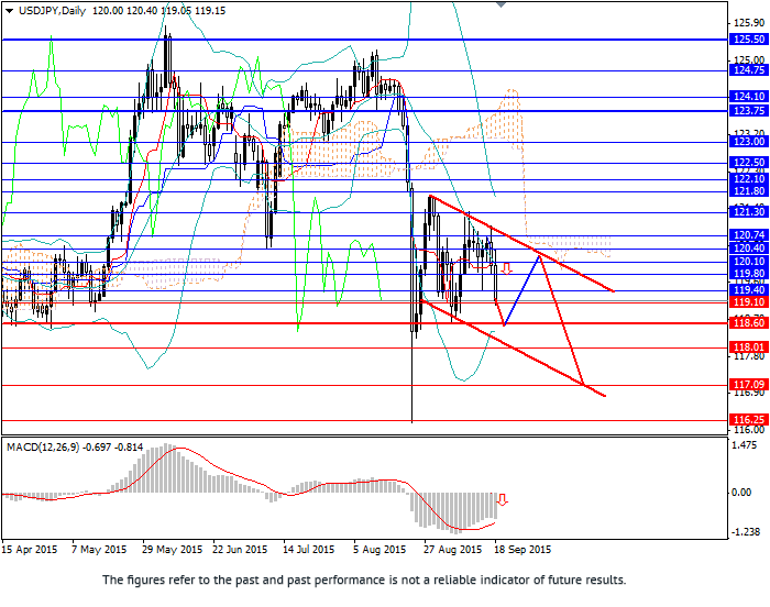 USD/JPY: USD demand continues falling