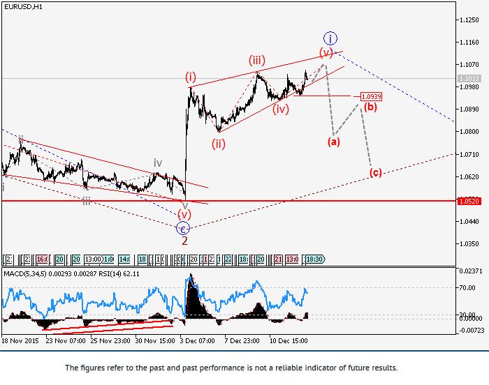 EUR/USD: phân tích sóng