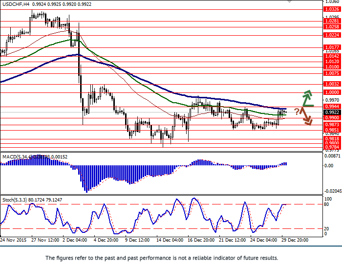 USD/CHF: pair strengthened