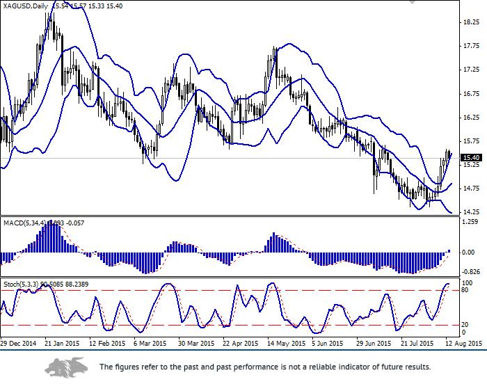 XAG/USD: silver keeps steady growth