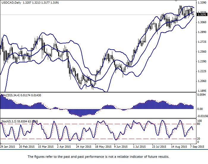 USD/CAD: CAD is growing
