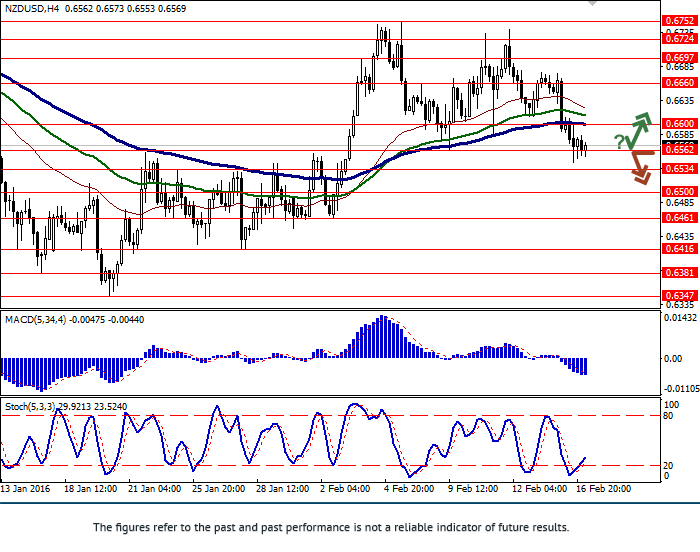NZD/USD: decline in pair
