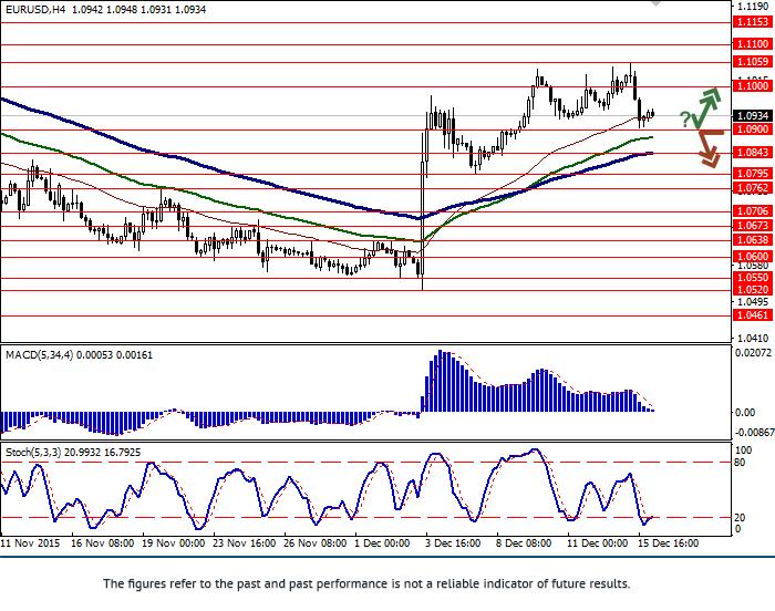 EUR/USD: ทั้งคู่ลดลง