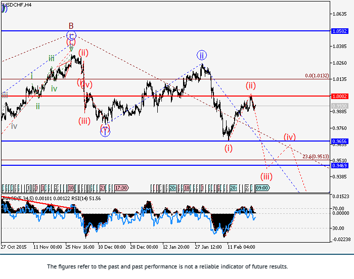 USD/CHF: Elliott-Wellen Analyse