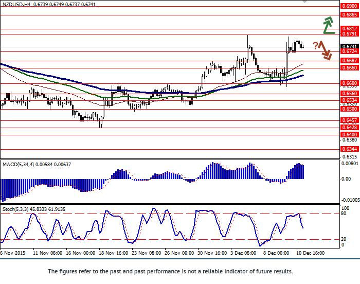 NZD/USD: pair is strengthening