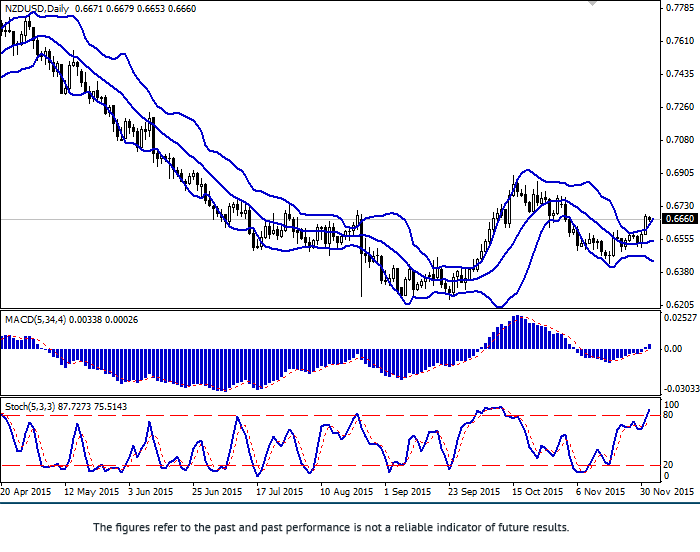 NZD/USD: pair strengthened