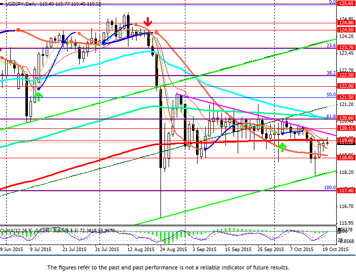 USD/JPY: with no direction