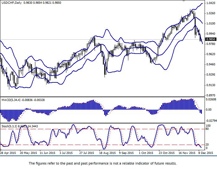 USD/CHF: Dollar đang giảm