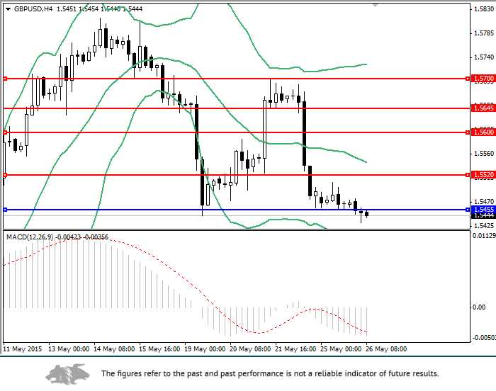 GBP/USD: general overview