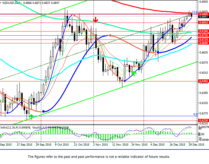 NZD/USD: at key resistance level