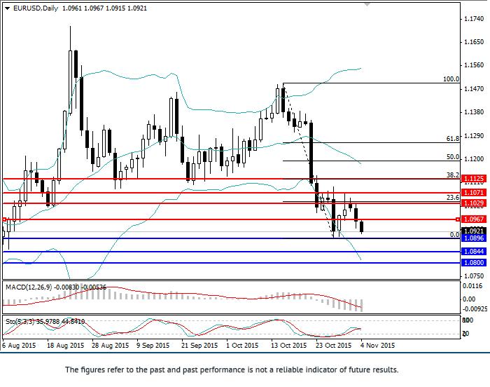欧元/美元:综合分析