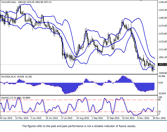 XAU/USD: pair strengthened