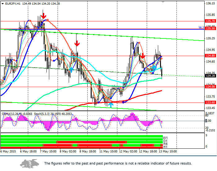 EUR/JPY: upward correction is going to continue