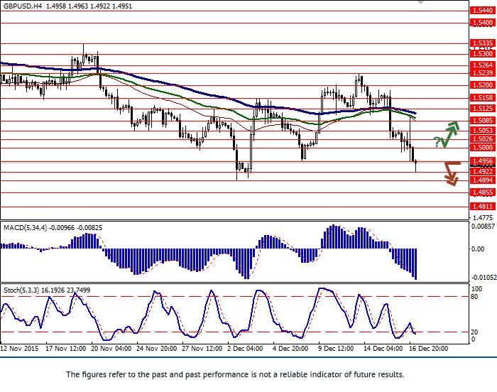 GBP/USD: cặp giá tiếp tục giảm