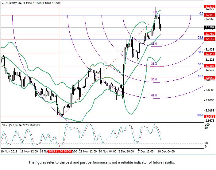 EUR/TRY: วิเคราะห์ Fibonacci