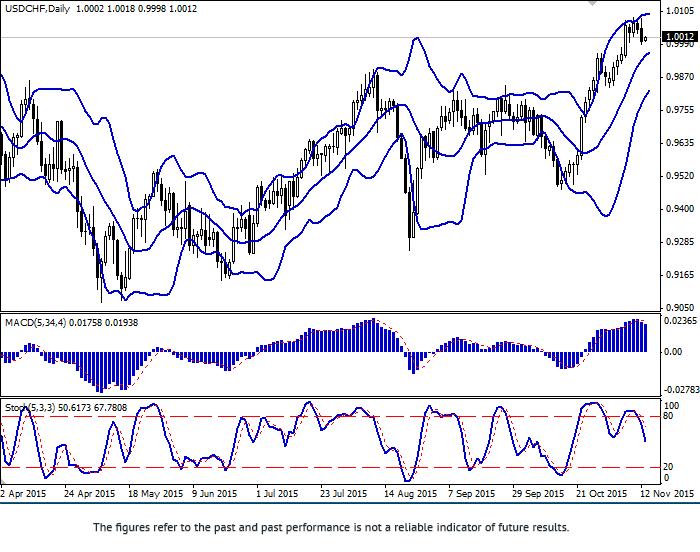 美元/瑞郎: 美元停止增长