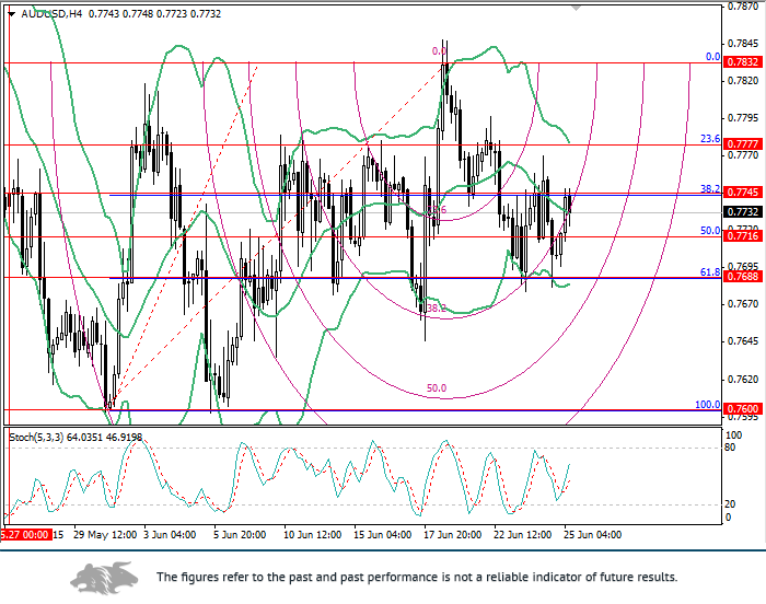 AUD/USD: Fibonacci levels analysis