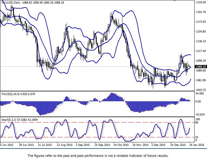 XAU/USD: tăng trưởng chậm lại