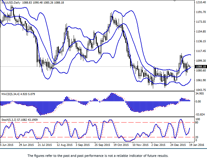 XAU/USD: growth slowed