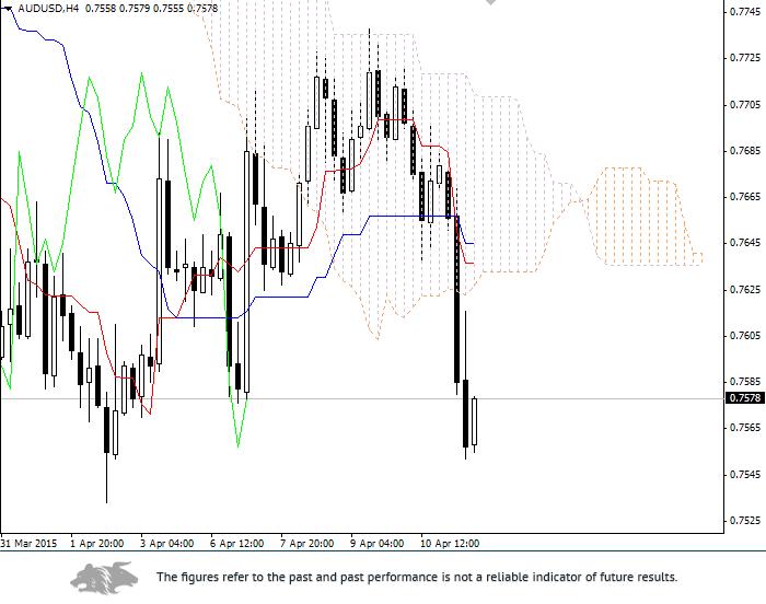 Forex: Ichimoku Clouds. Review of AUD/USD