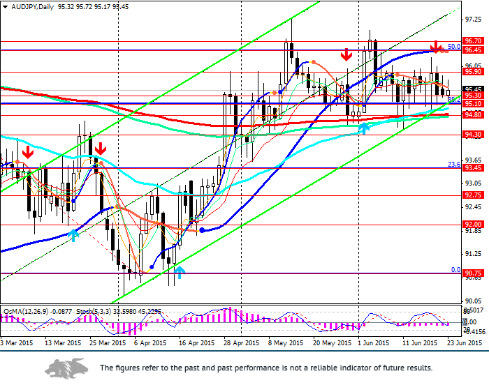 AUD/JPY: the pair is trading within the channel