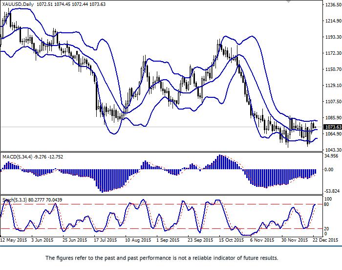 XAU/USD: ทั้งคู่ลดลง