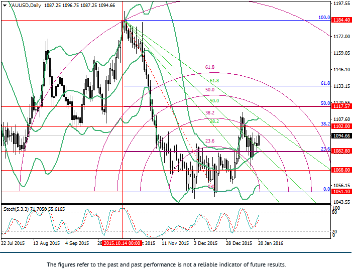 XAU/USD: วิเคราะห์ Fibonacci
