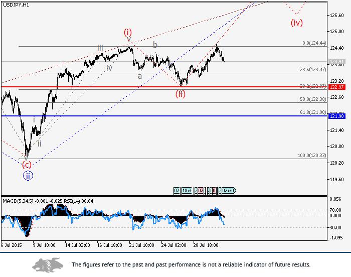 USD/JPY: wave analysis