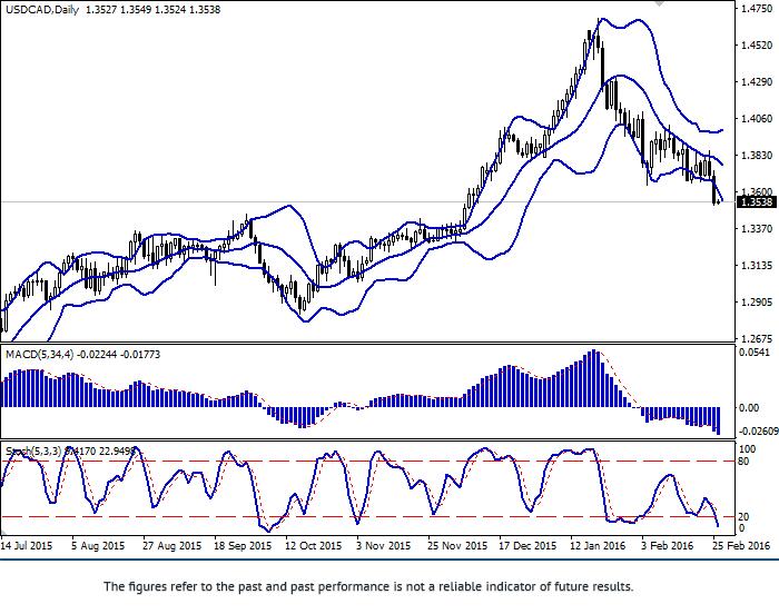 美元/加元: 下降趋势